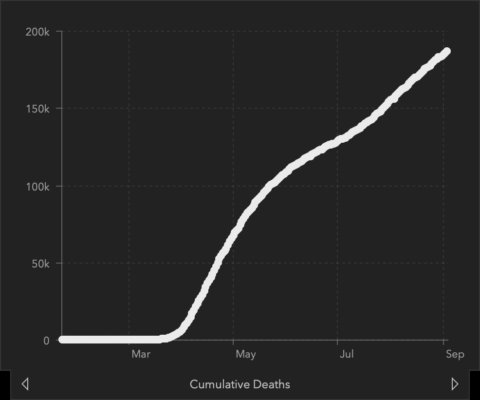 Graph: Cumulative COVID-19 Deaths in the US