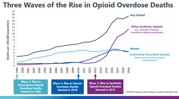 Graphic: Three Waves of the Rise in Opioid Overdose Deaths