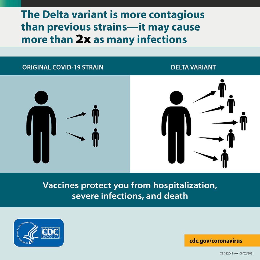 A graphic showing that the Delta variant is more contagious than the original COVID-19 strain.