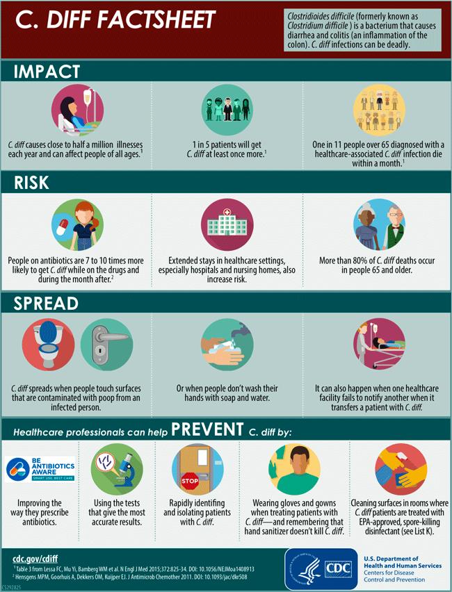 Image of C. Diff Factsheet (CDC)