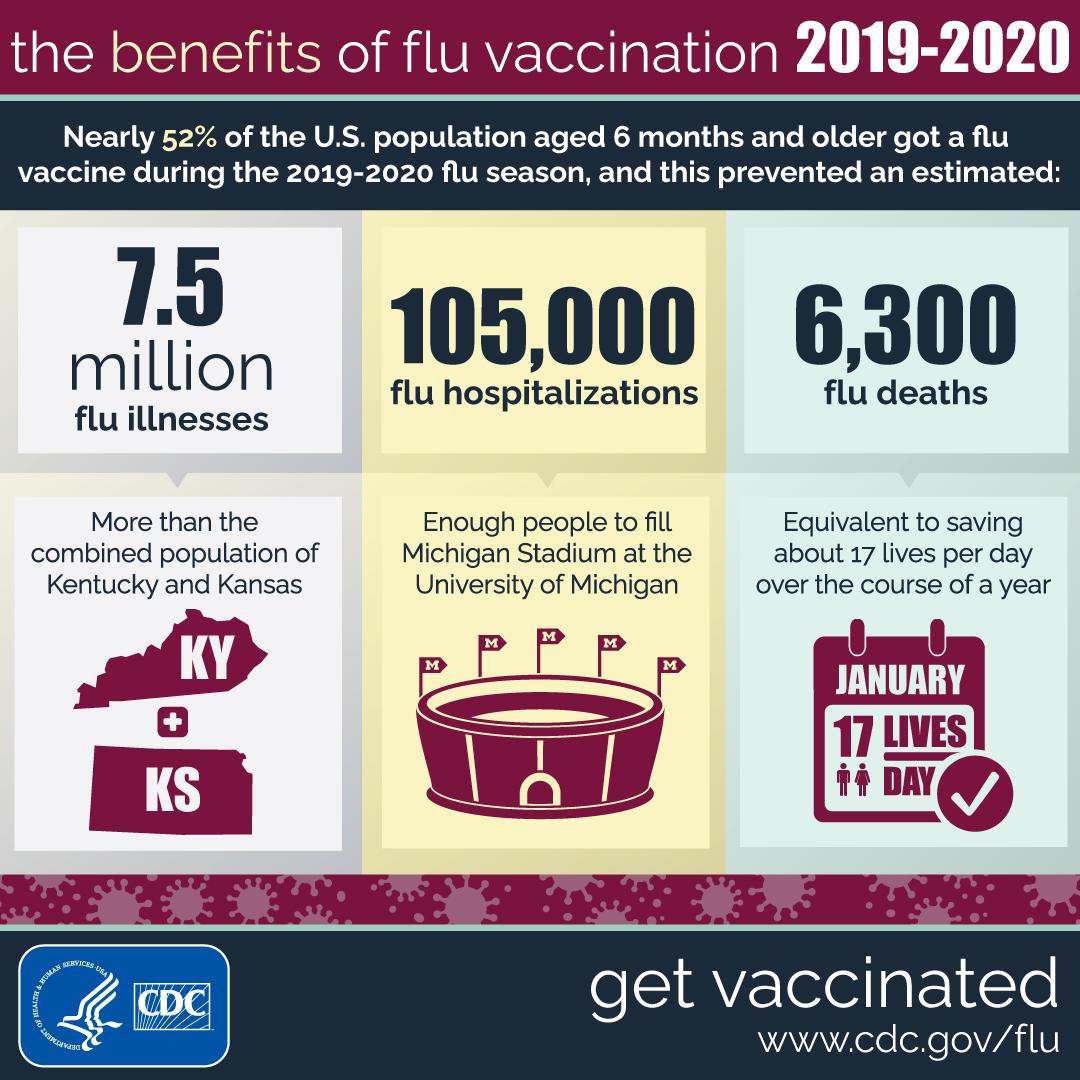 Benefits of flu vaccination 2020.