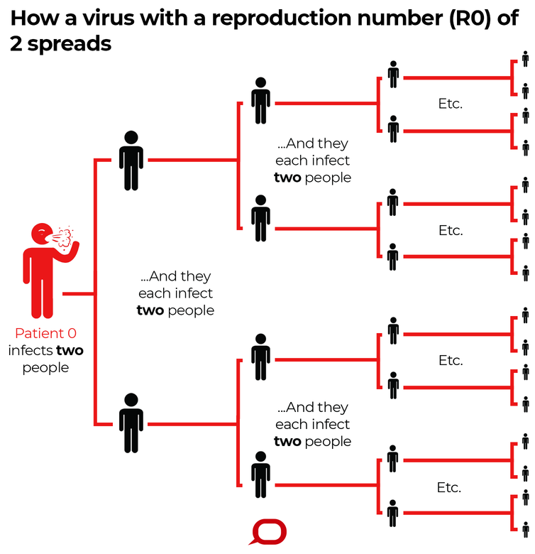 How a virus spreads (R naught).