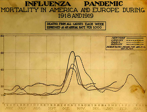 Spanish flu death chart.