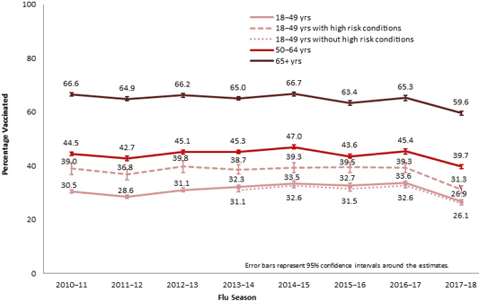 Flu Vaccination Coverage Among Adults by Age Group and Season, United States, 2010–2018