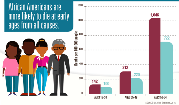 Chart: African Americans are more likely to die at early ages from all causes