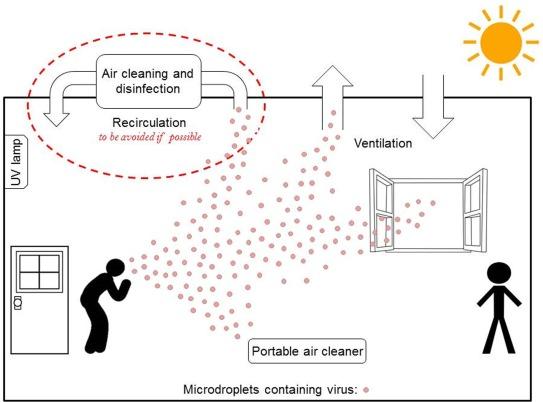Diagram of Airborne Transmission