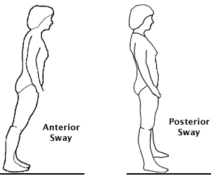 ankle strategy used in response to small perturbations is also called ankle sway