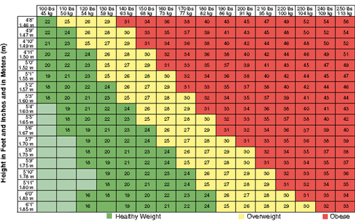 Body mass index table.