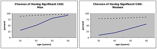 Charts comapring the chance of significant CAD between men and women.