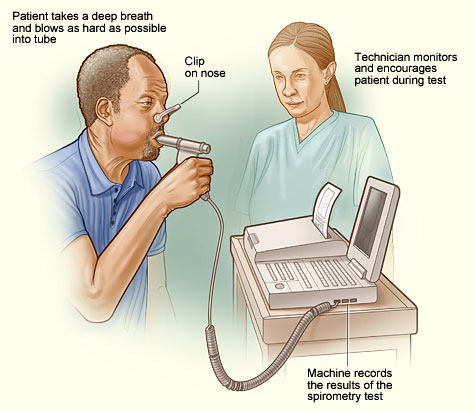 A drawing showing a technician conducting a spirometery test.
