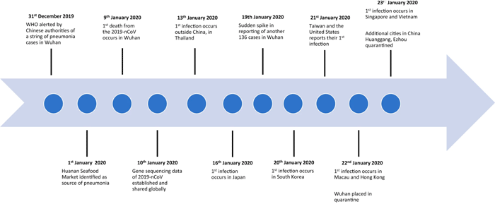 Graphic showing key events in the 2019-nCoV outbreak