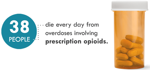 Graphic: 38 daily deaths from overdoses involving prescription opioids