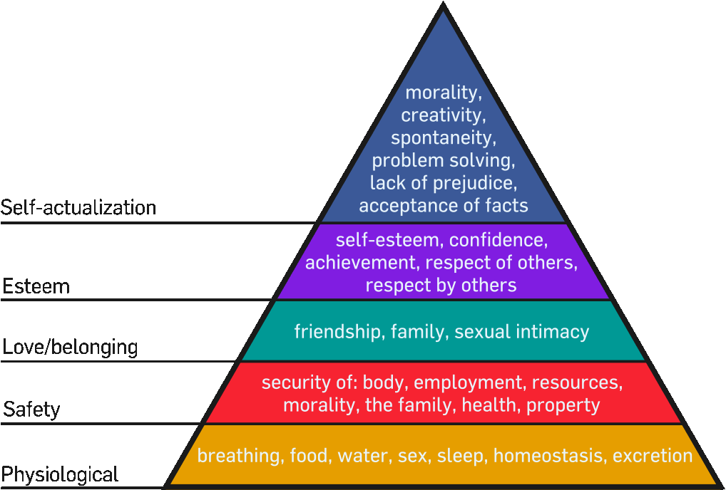 A chart describing Maslow's Hierarchy of Needs.