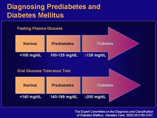 Diagnosing prediabetes and diabetes.