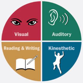 Image: Basic Learning Styles