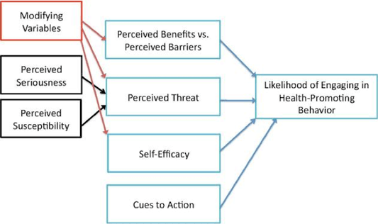 graph: Health Belief Model