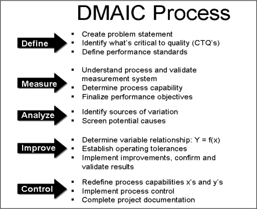 Chart of DMAIC Process