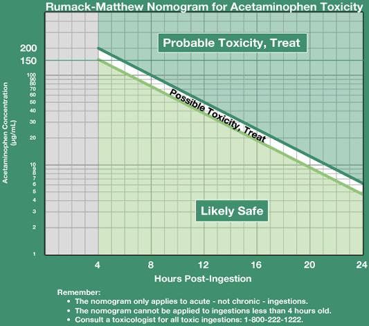 Single Acute Acetaminophen Overdose Nomogram