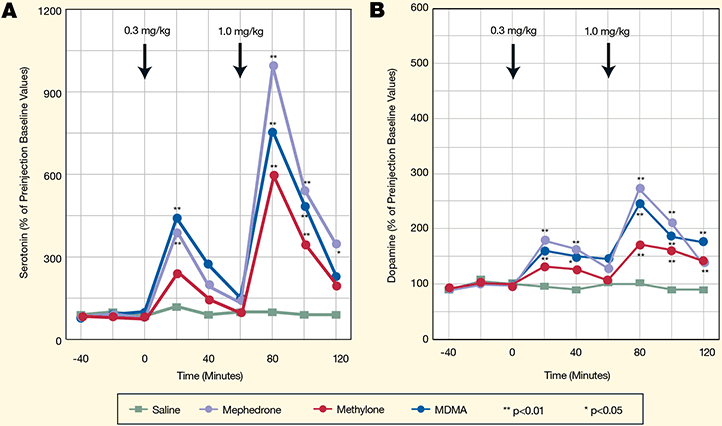Graphs showing the effects of mephedrone and methylone on serotonin and dopamine uptake.