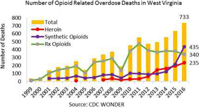A graph showing the number of opioid related overdose deaths in WV from 1999 to 2016.