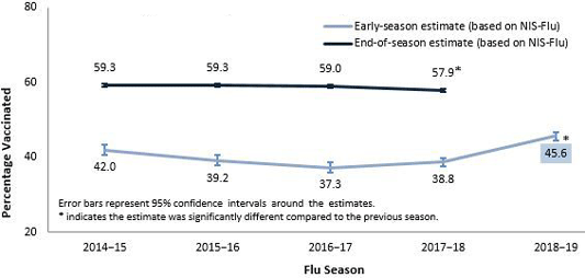 Early and End of Season Flu Vaccination Coverage Among Children, United States, 2014–November 2018