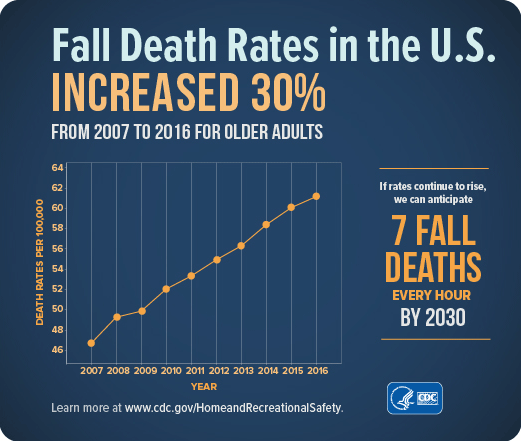 chart showing increase in death rates from fall in the U.S.