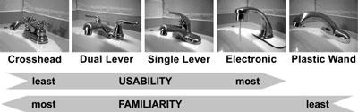 Five types of faucets tested for familiarity and usability.