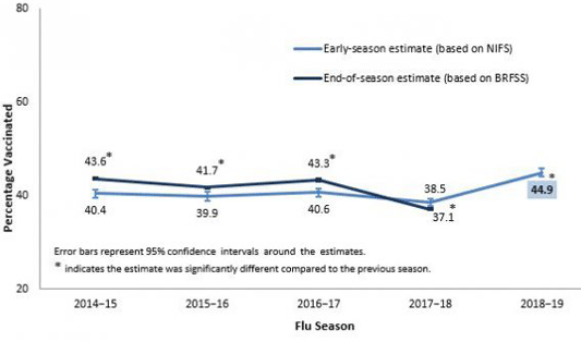 Early and End of Season Flu Vaccination Coverage Among Adults, United States, 2014–November 2018