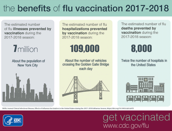 CDC Flu Vaccination Benefits