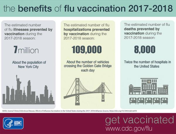 CDC Flu Vaccination Benefits