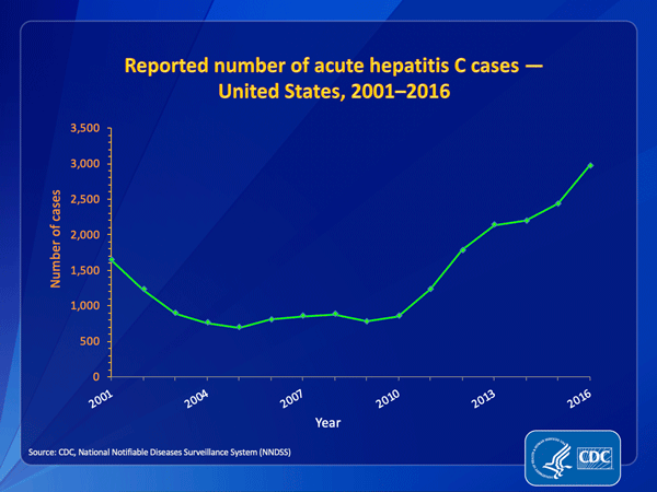 Graph of reported number of hepatitis C cases in the United States, 2001 to 2016