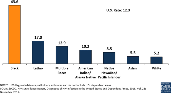 Graph of rates of new HIV diagnoses by race and ethnicity in 2016