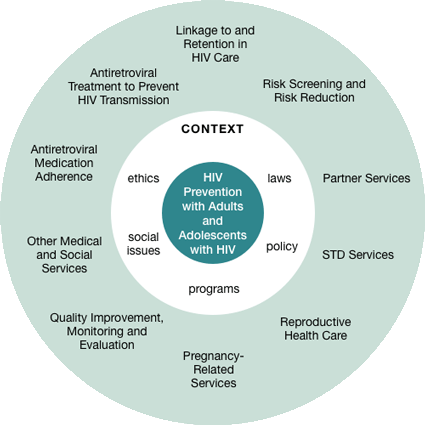 A chart highlighting HIV prevention strategies.