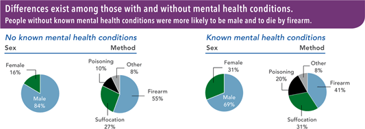 graph showing statistical impact of mental health conditions on suicide rates and methods