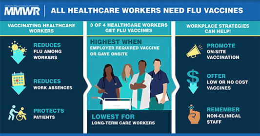 poster: All Healthcare Workers Need Flu Vaccines