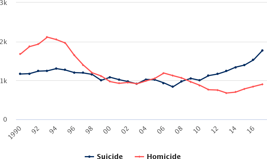 Number of suicide and homicide victims ages 10-17, 1990-2017