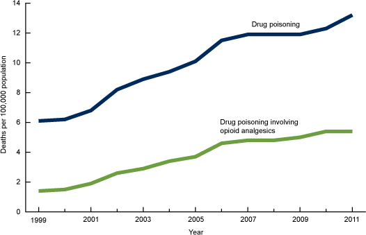 Age adjusted drug poisoning and deaths.