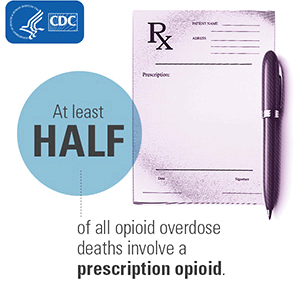 A graphic explaining that half of all opioid overdose deaths involve a prescription.