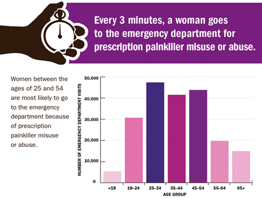 A chart describing the number of ER visits by women by age related to prescription painkiller abuse.