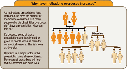 A graphic explaining why methadone overdoses have increased.