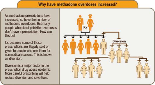 Methadone overdoses.