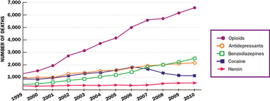 Deaths of Women from Prescription Painkillers, 1999–2010