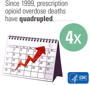 A graphic indicating that since 1999 prescription opioid overdose deaths have quadrupled.