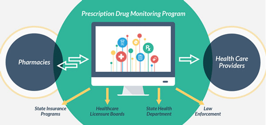 Prescription Drug Monitoring Programs.