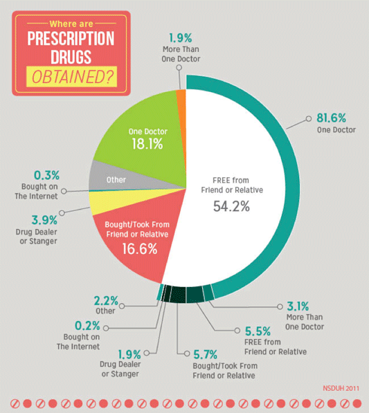 Where Are Prescription Drugs Obtained?