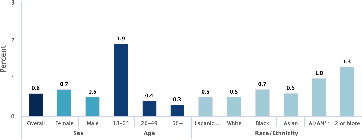 Prevalence of Suicide Attempts Among U.S. Adults (2017)