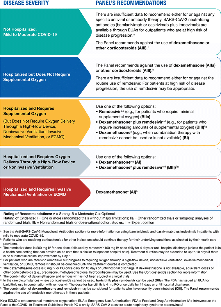 NIAID Chart of Pharmacologic Management Recommendations for COVID-19 Patients Based on Disease Severity