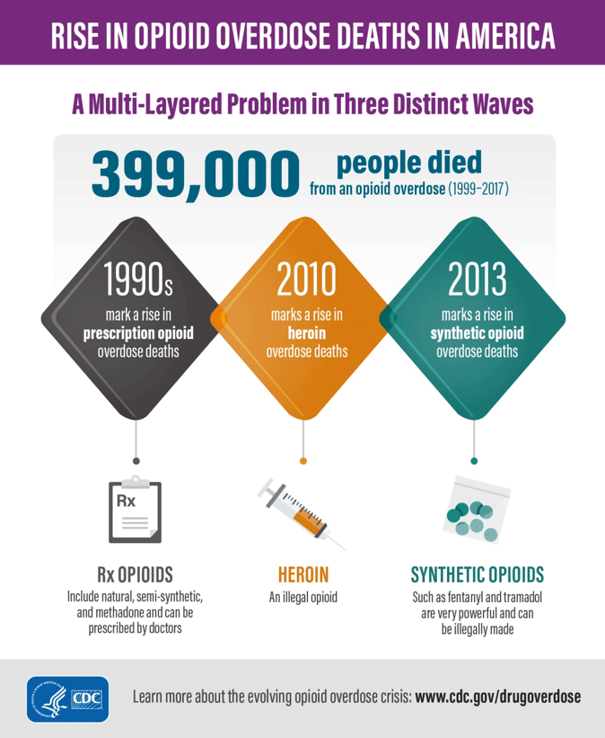 Rise in Opioid Deaths in America: A Multi-Layered Problem in Three Distinct Waves