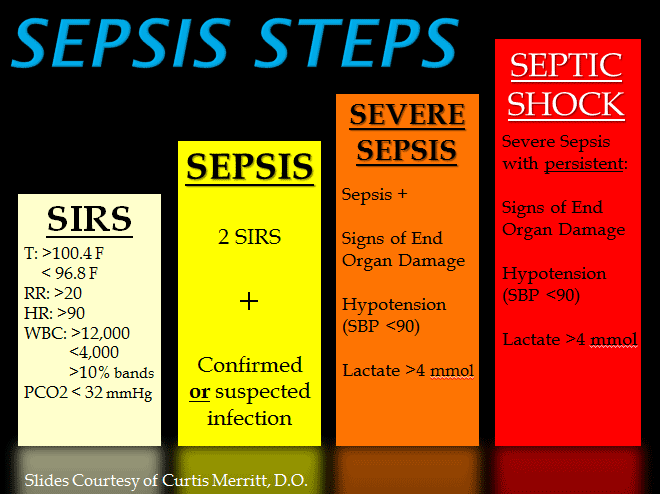 Bar Chart Showing Progression of Sepsis
