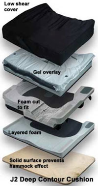 A Jay high density foam and gel cushion with a solid surface for postural support and prevention of skin breakdown.